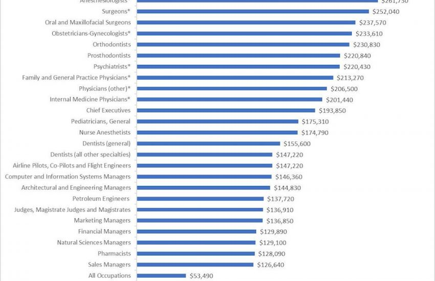 Careers With Highest Salaries In UK